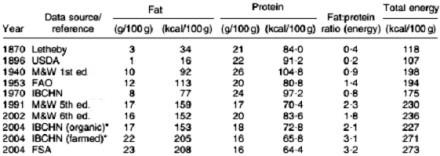 נתוני המחקר שפורסם ב-Public Health Nutrition. שיעור השומן בבשר עוף זינק, ואילו שיעור החלבון ירד.