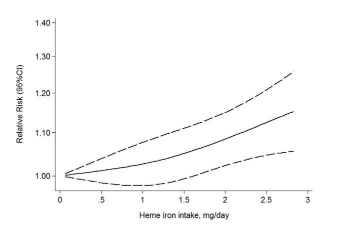 מתאם סטטיסטי בין ברזל המחי ומחלות לב